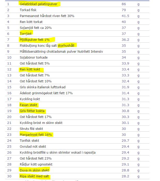 protein lista